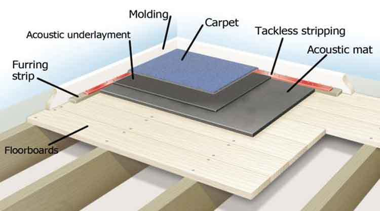 soundproofing floor layers