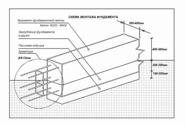 Как рассчитать бетонную смесь по массе и объему условия твердения бетона