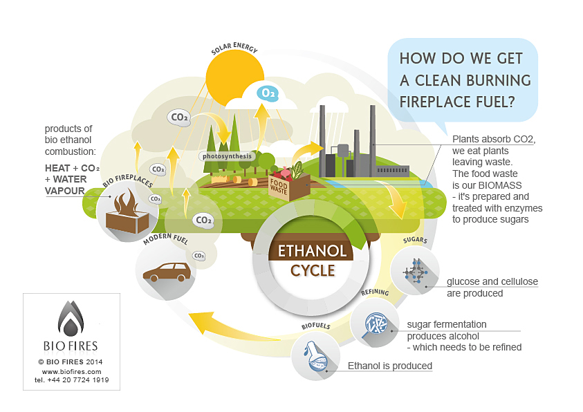 Bio Ethanol Fuel from Food Waste - ethanol cycle