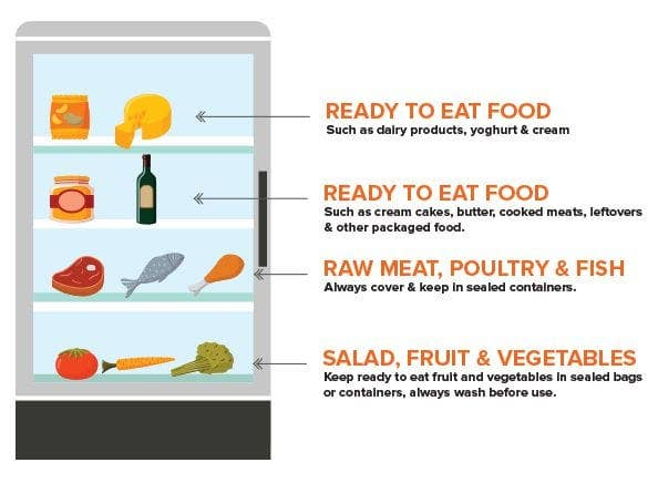 how to store food in a fridge diagram