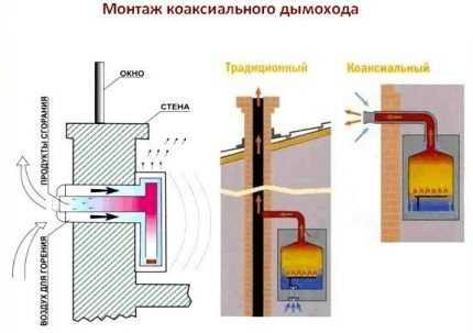 Правила монтажа коаксиального дымохода – Нормы установки коаксиального дымохода: требования и правила